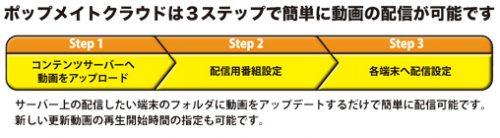 ポップメイトクラウドは3ステップで簡単に動画の配信が可能です。